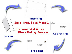 On Target Advertising and Marketing provides direct mail mailing services including personalized laser printing, folding, inserting, addressing, stanping and more.